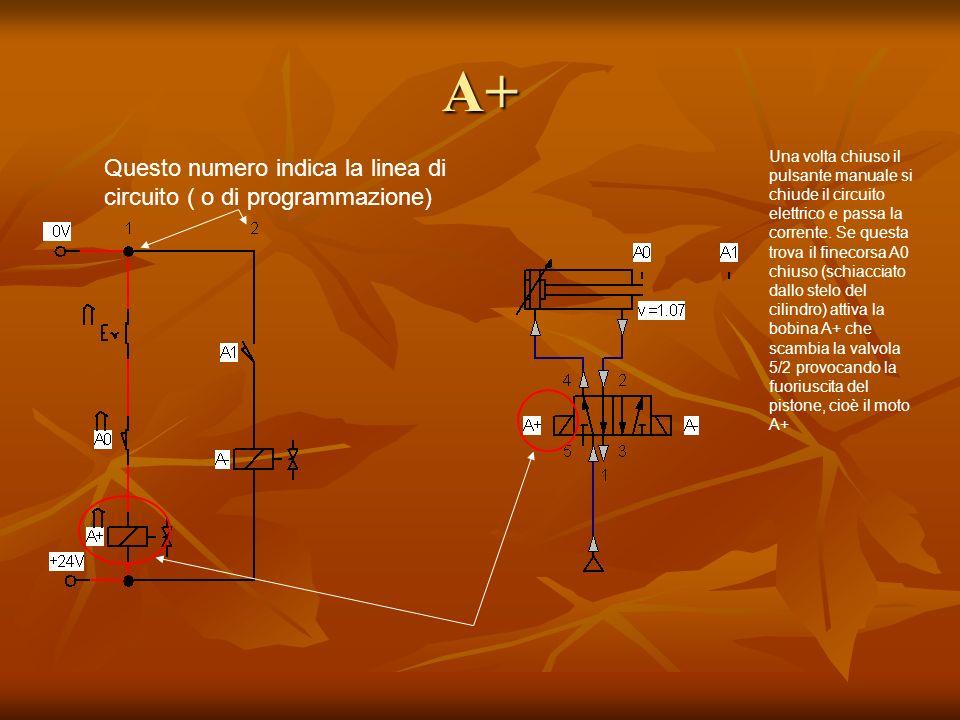 A+ Una volta chiuso il pulsante manuale si chiude il circuito elettrico e passa la corrente. Se questa trova il finecorsa A0 chiuso (schiacciato dallo
