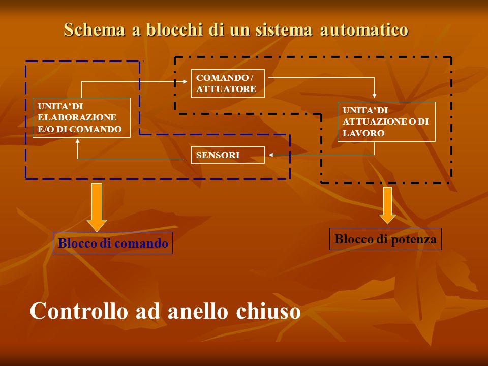 Schema a blocchi di un sistema automatico UNITA DI ELABORAZIONE E/O DI COMANDO COMANDO / ATTUATORE SENSORI UNITA DI ATTUAZIONE O DI LAVORO Blocco di c