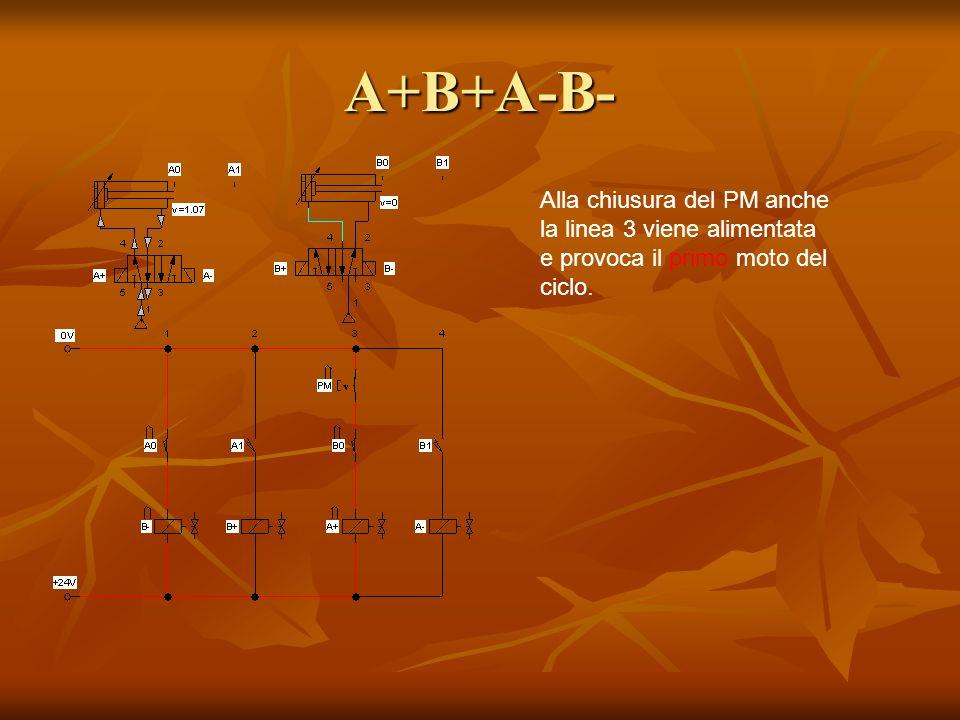 A+B+A-B- Alla chiusura del PM anche la linea 3 viene alimentata e provoca il primo moto del ciclo.
