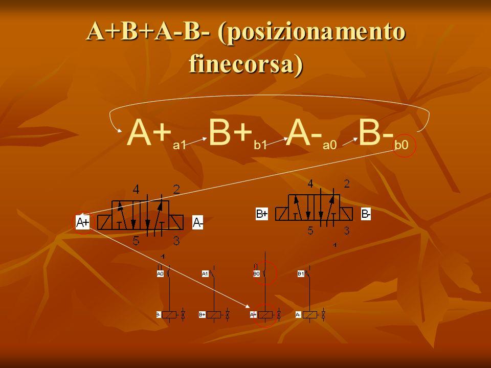 A+B+A-B- (posizionamento finecorsa) A+ a1 B+ b1 A- a0 B- b0