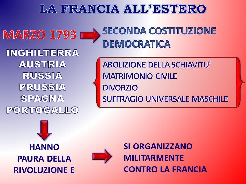 HANNO PAURA DELLA RIVOLUZIONE E SI ORGANIZZANO MILITARMENTE CONTRO LA FRANCIA