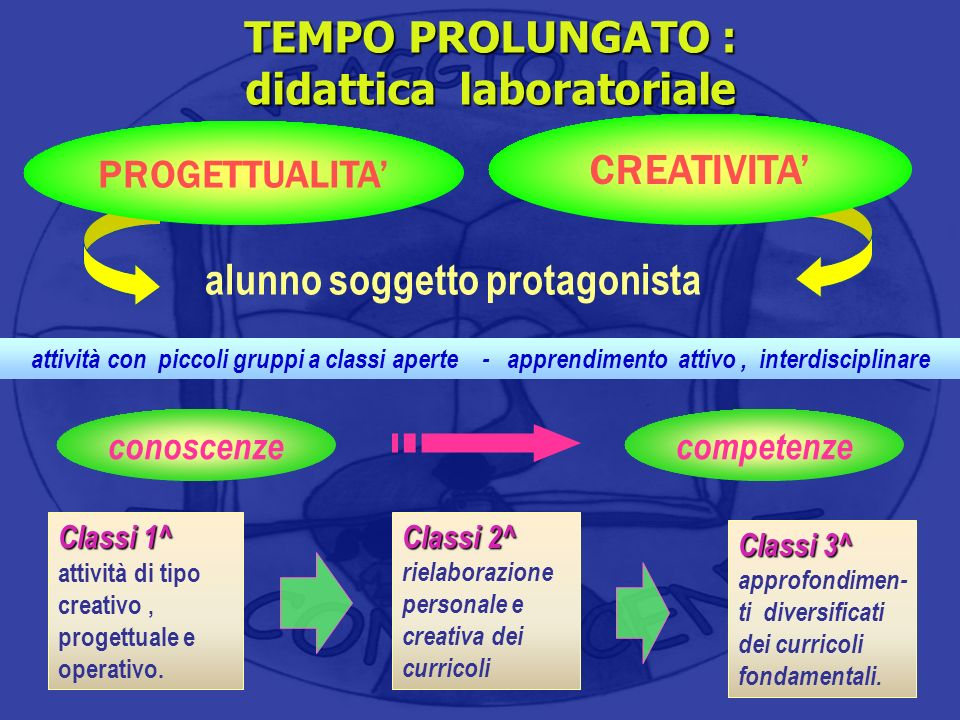CREATIVITA TEMPO PROLUNGATO : didattica laboratoriale PROGETTUALITA alunno soggetto protagonista Classi 1^ Classi 1^ attività di tipo creativo, proget