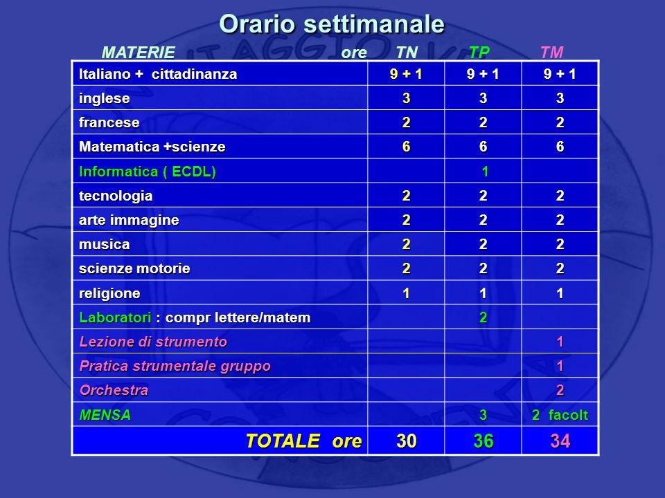Orario settimanale Italiano + cittadinanza 9 + 1 inglese333 francese222 Matematica +scienze 666 Informatica ( ECDL) 1 tecnologia222 arte immagine 222