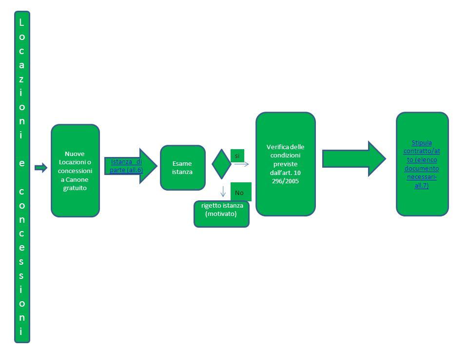 Locazioni e concessioniLocazioni e concessioni Nuove Locazioni o concessioni a Canone gratuito Istanza di parte (all.6) Esame istanza Verifica delle condizioni previste dallart.