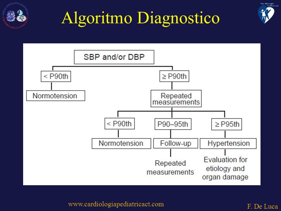 www.cardiologiapediatricact.com F. De Luca Algoritmo Diagnostico