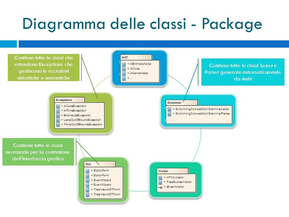 Diagramma delle classi - Package Contiene tutte le classi Lexer e Parser generate automaticamente da Antlr Contiene tutte le classi necessarie per la costruzione dellinterfaccia grafica Contiene tutte le classi che estendono Exceptions che gestiscono le eccezioni sintattiche e semantiche