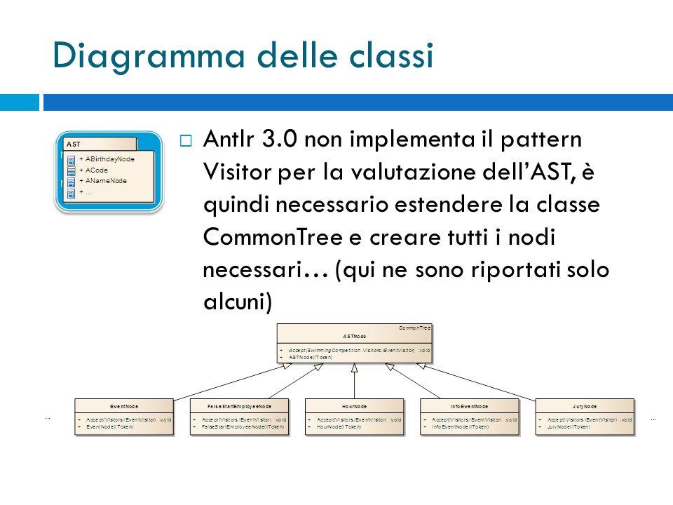 Antlr 3.0 non implementa il pattern Visitor per la valutazione dellAST, è quindi necessario estendere la classe CommonTree e creare tutti i nodi necessari… (qui ne sono riportati solo alcuni) Diagramma delle classi