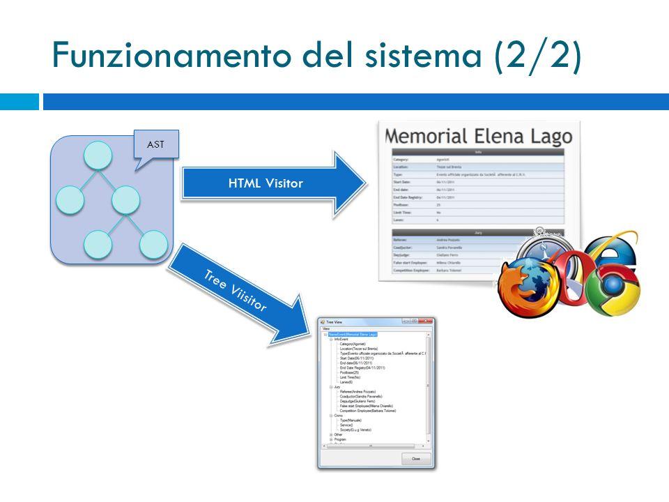 Funzionamento del sistema (2/2) AST HTML Visitor Tree Viisitor