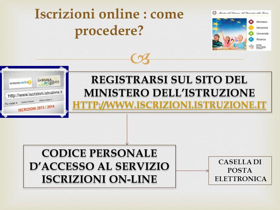 Iscrizioni online : come procedere? CASELLA DI POSTA ELETTRONICA REGISTRARSI SUL SITO DEL MINISTERO DELLISTRUZIONE HTTP://WWW.ISCRIZIONI.ISTRUZIONE.IT