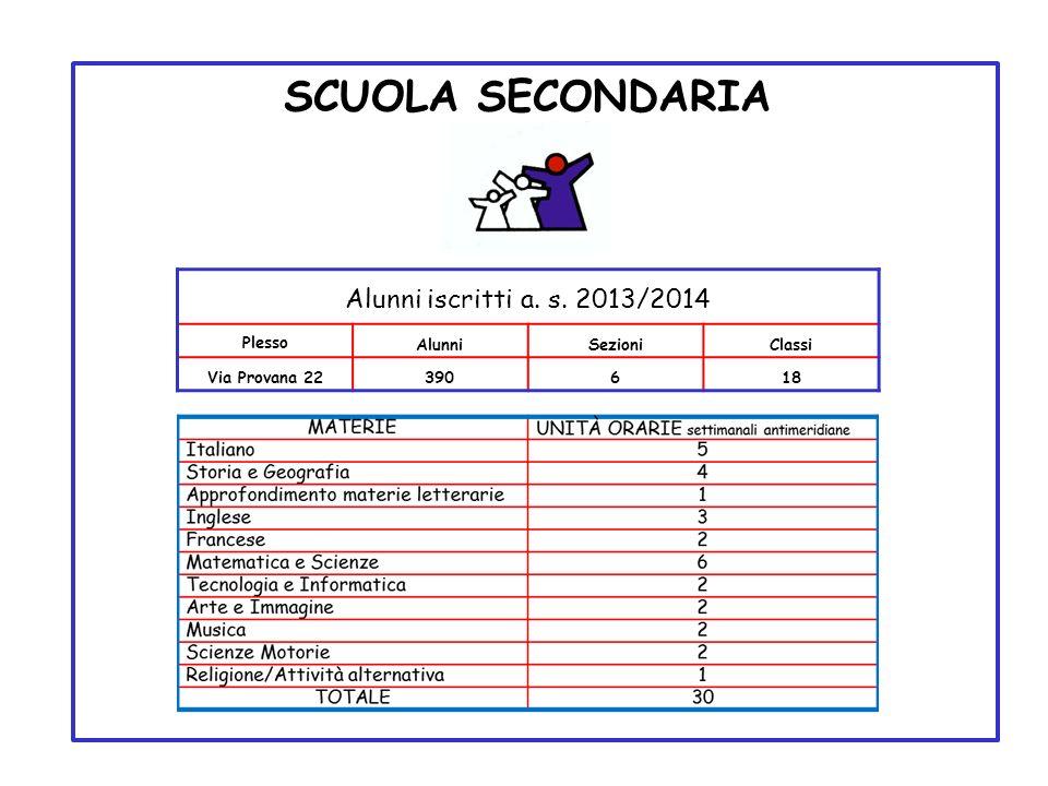 SCUOLA SECONDARIA Alunni iscritti a. s. 2013/2014 Plesso AlunniSezioniClassi Via Provana 22390618