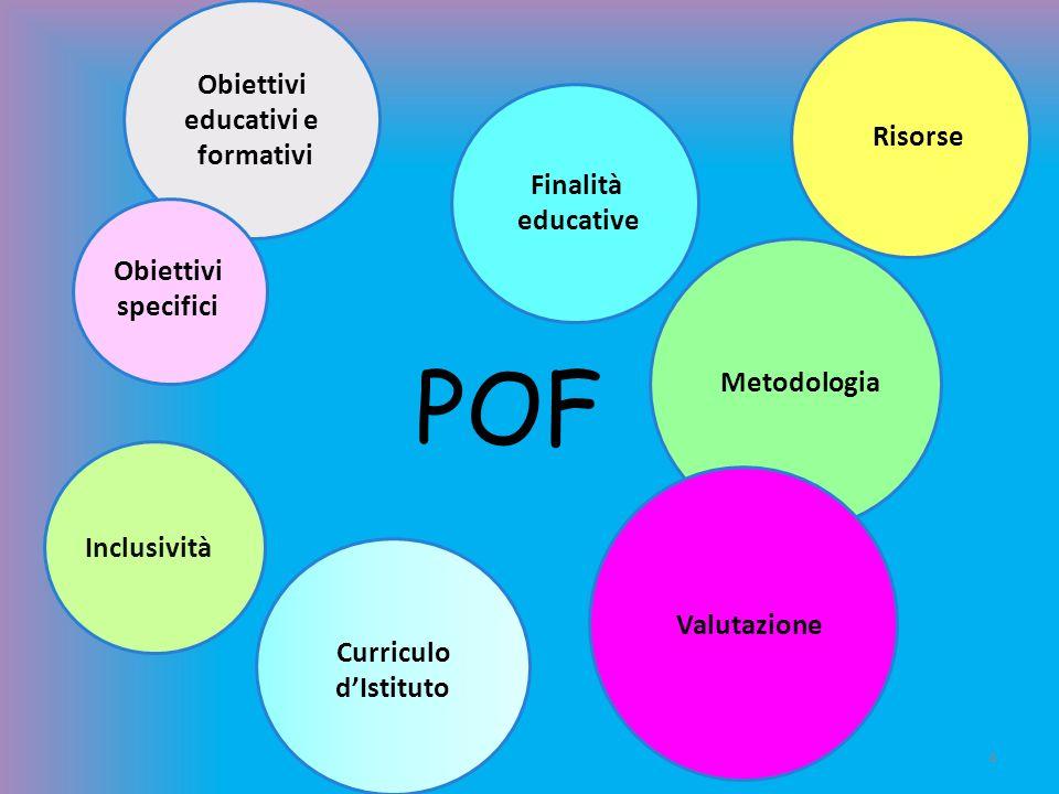POF 4 Inclusività Valutazione Finalità educative Metodologia Obiettivi specifici Risorse Curriculo dIstituto Obiettivi educativi e formativi