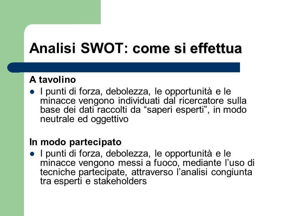 Analisi SWOT: le fasi di attuazione 1.