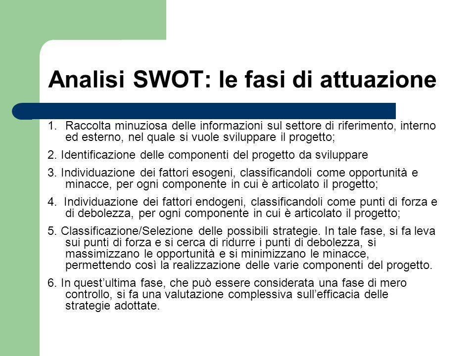 Analisi SWOT: le fasi di attuazione 1. Raccolta minuziosa delle informazioni sul settore di riferimento, interno ed esterno, nel quale si vuole svilup