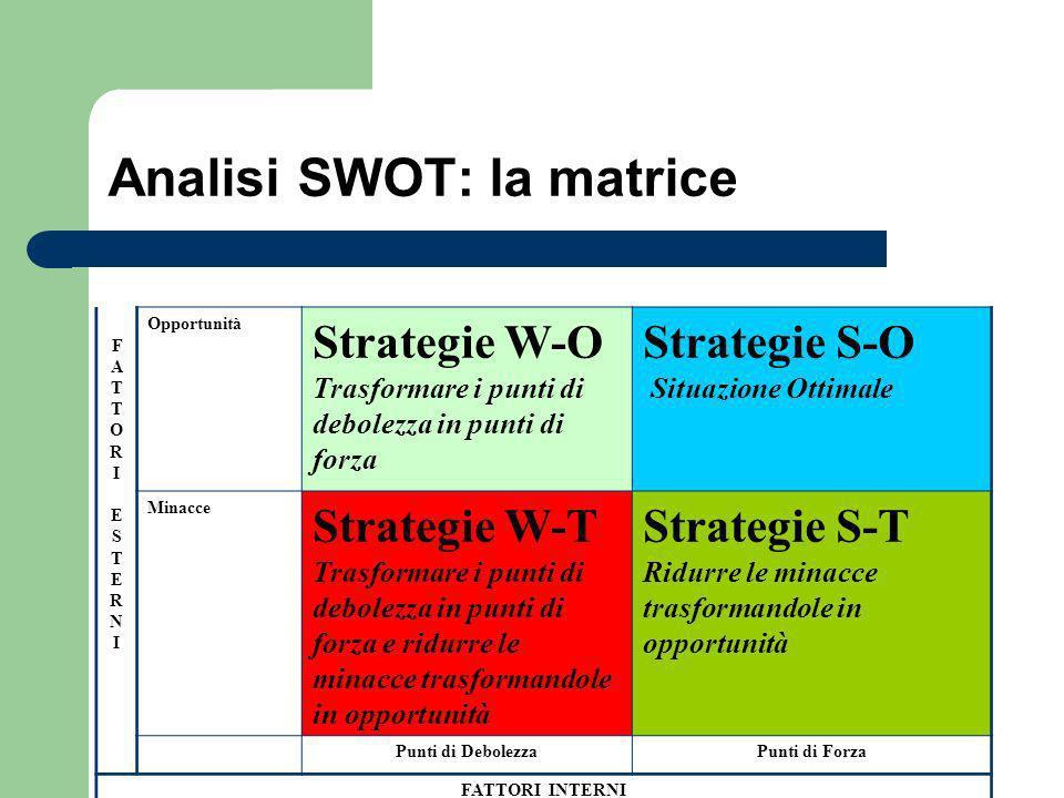 Analisi SWOT: la matrice FATTORI ESTERNI FATTORI ESTERNI Opportunità Strategie W-O Trasformare i punti di debolezza in punti di forza Strategie S-O Si