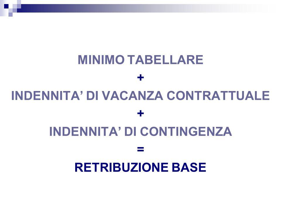 MINIMO TABELLARE + INDENNITA DI VACANZA CONTRATTUALE + INDENNITA DI CONTINGENZA = RETRIBUZIONE BASE