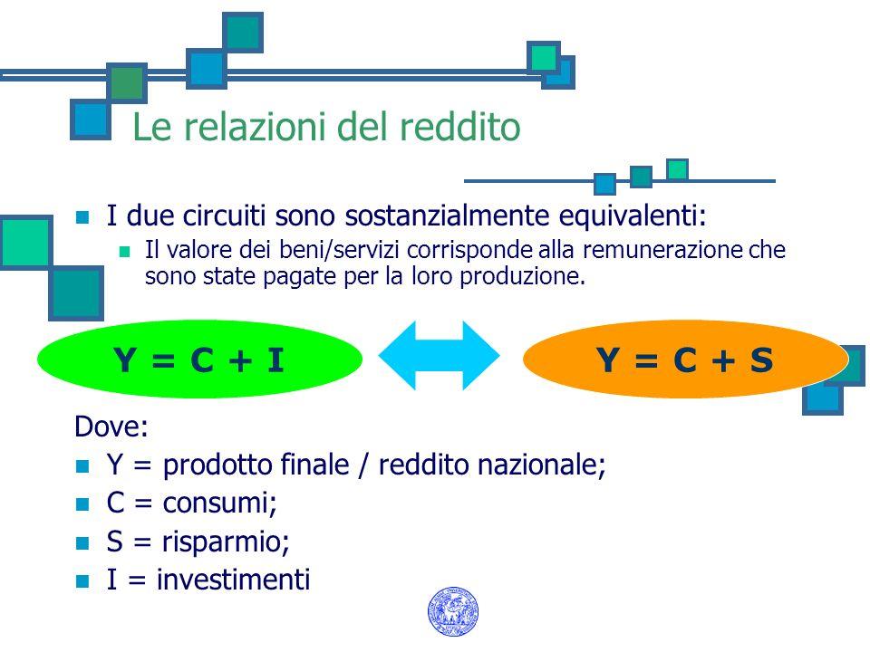Le relazioni del reddito I due circuiti sono sostanzialmente equivalenti: Il valore dei beni/servizi corrisponde alla remunerazione che sono state pag