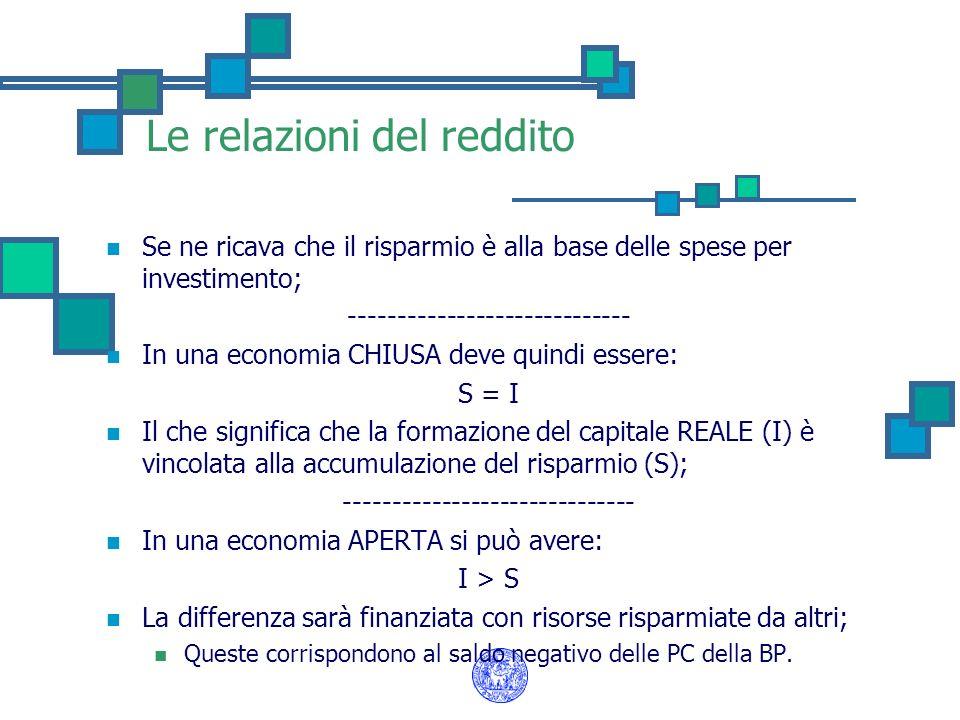 Le relazioni del reddito Se ne ricava che il risparmio è alla base delle spese per investimento; ----------------------------- In una economia CHIUSA