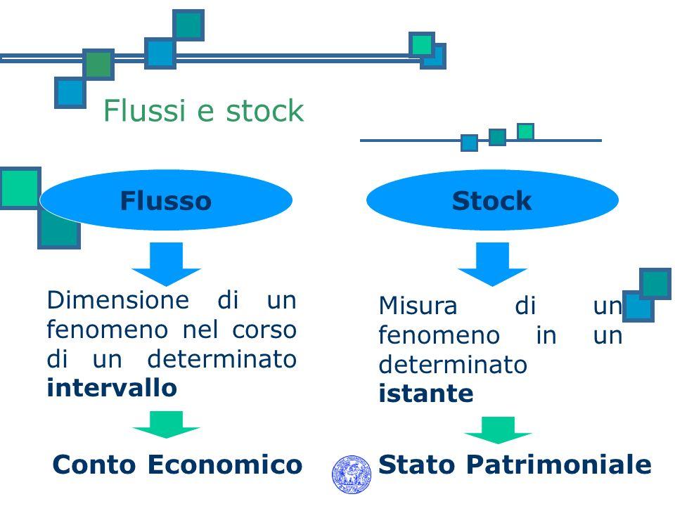 Flussi e stock FlussoStock Dimensione di un fenomeno nel corso di un determinato intervallo Misura di un fenomeno in un determinato istante Stato Patr