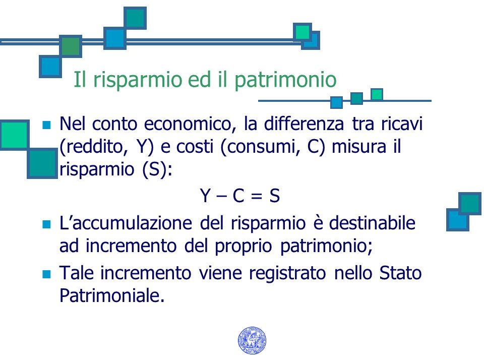 Il risparmio ed il patrimonio Nel conto economico, la differenza tra ricavi (reddito, Y) e costi (consumi, C) misura il risparmio (S): Y – C = S Laccu