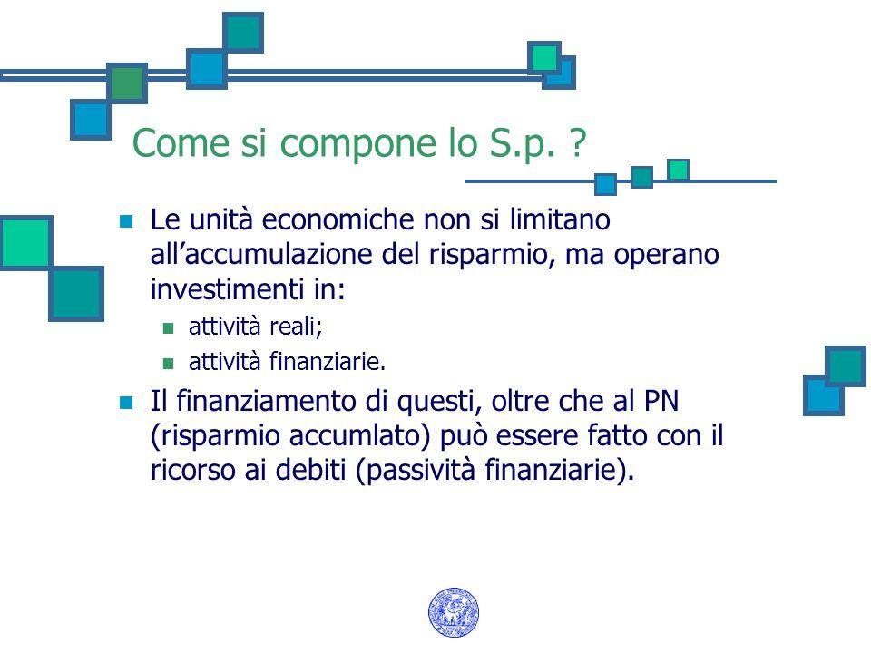 Come si compone lo S.p. ? Le unità economiche non si limitano allaccumulazione del risparmio, ma operano investimenti in: attività reali; attività fin