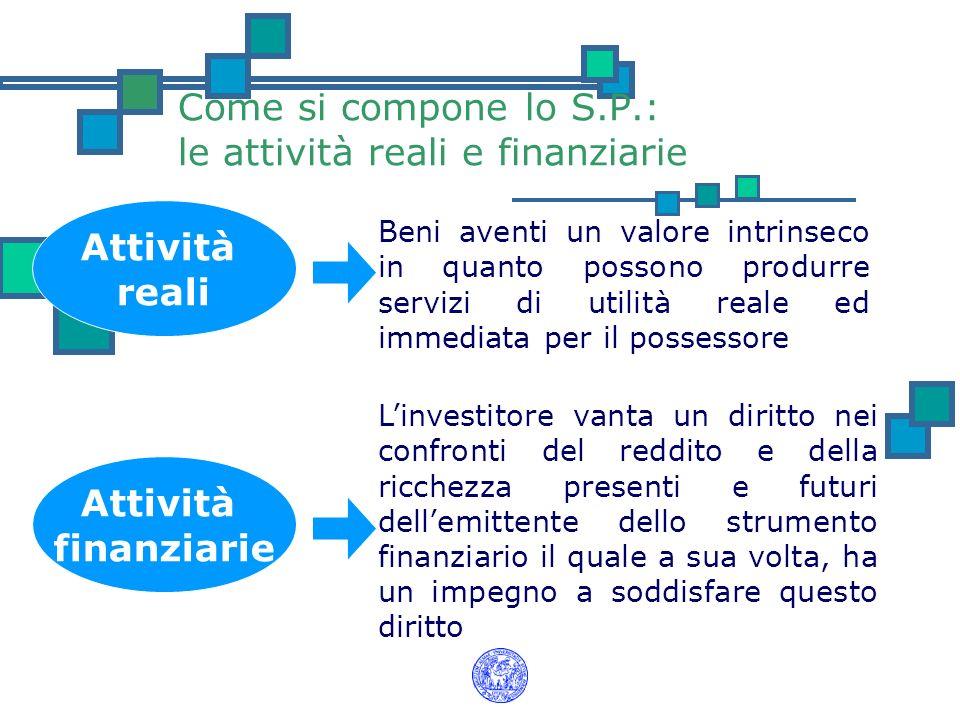 Come si compone lo S.P.: le attività reali e finanziarie Attività reali Attività finanziarie Beni aventi un valore intrinseco in quanto possono produr