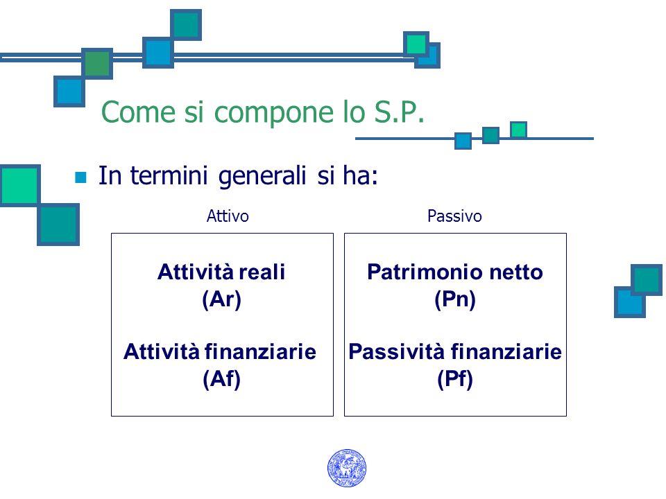 Come si compone lo S.P. In termini generali si ha: Attivo Passivo Attività reali (Ar) Attività finanziarie (Af) Patrimonio netto (Pn) Passività finanz