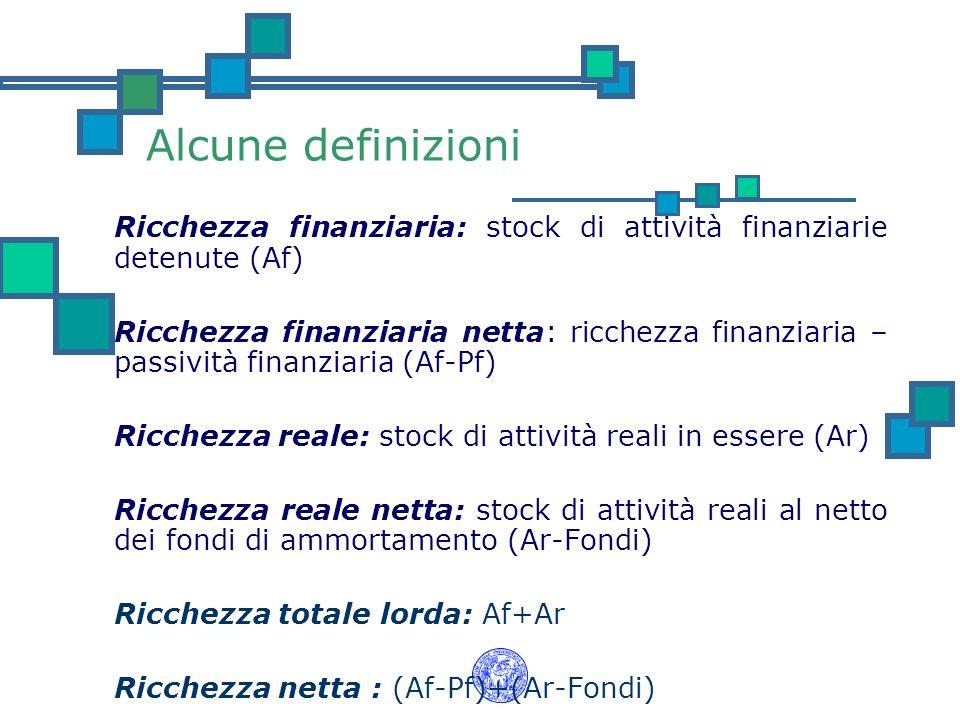 Alcune definizioni Ricchezza finanziaria: stock di attività finanziarie detenute (Af) Ricchezza finanziaria netta: ricchezza finanziaria – passività f