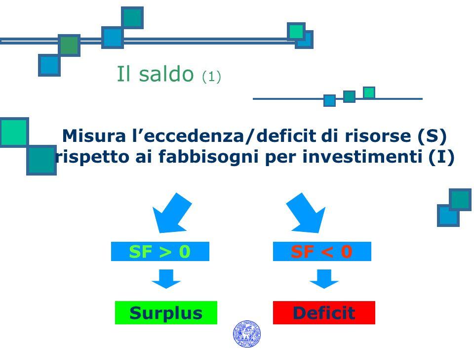Il saldo (1) Misura leccedenza/deficit di risorse (S) rispetto ai fabbisogni per investimenti (I) SF < 0 Deficit SF > 0 Surplus