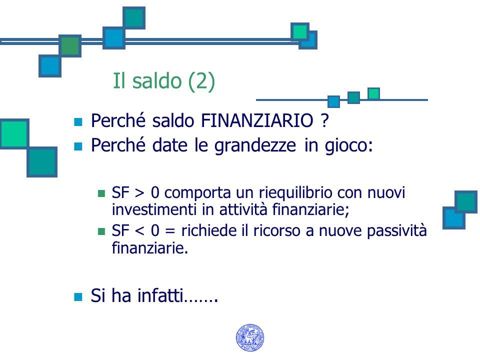 Il saldo (2) Perché saldo FINANZIARIO ? Perché date le grandezze in gioco: SF > 0 comporta un riequilibrio con nuovi investimenti in attività finanzia