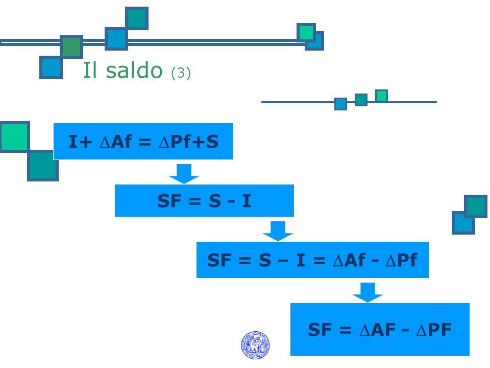 Il saldo (3) I+ Af = Pf+S SF = S - I SF = S – I = Af - Pf SF = AF - PF