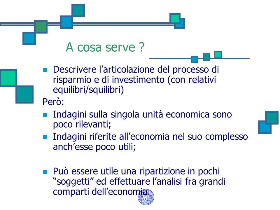 A cosa serve ? Descrivere larticolazione del processo di risparmio e di investimento (con relativi equilibri/squilibri) Però: Indagini sulla singola u