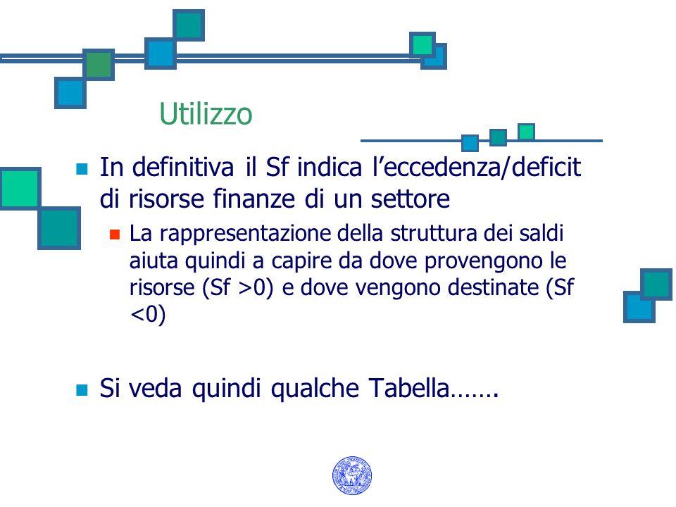 Utilizzo In definitiva il Sf indica leccedenza/deficit di risorse finanze di un settore La rappresentazione della struttura dei saldi aiuta quindi a c