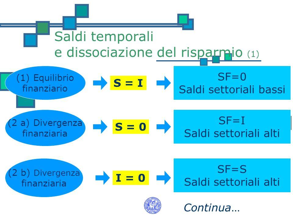 Saldi temporali e dissociazione del risparmio (1) (1) Equilibrio finanziario S = I SF=0 Saldi settoriali bassi (2 a) Divergenza finanziaria S = 0 SF=I