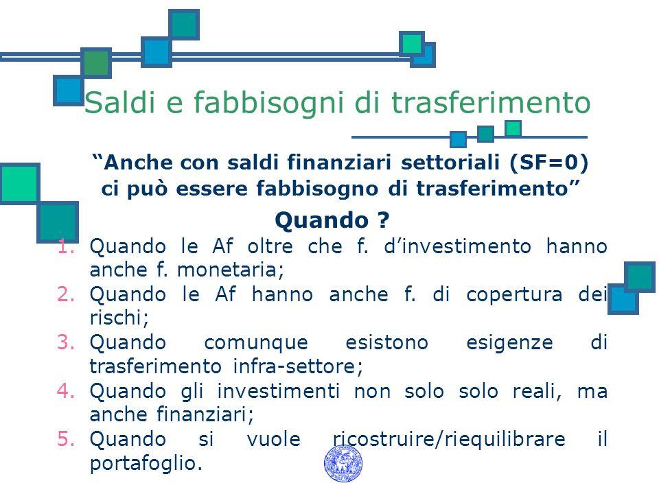 Saldi e fabbisogni di trasferimento Anche con saldi finanziari settoriali (SF=0) ci può essere fabbisogno di trasferimento Quando ? 1.Quando le Af olt