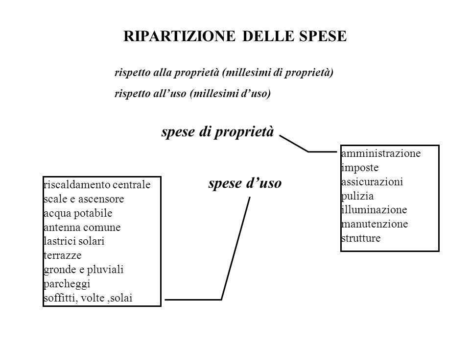 RIPARTIZIONE DELLE SPESE rispetto alla proprietà (millesimi di proprietà) rispetto alluso (millesimi duso) spese di proprietà spese duso amministrazio
