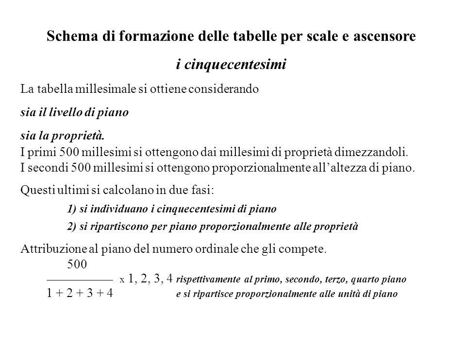 Schema di formazione delle tabelle per scale e ascensore i cinquecentesimi La tabella millesimale si ottiene considerando sia il livello di piano sia