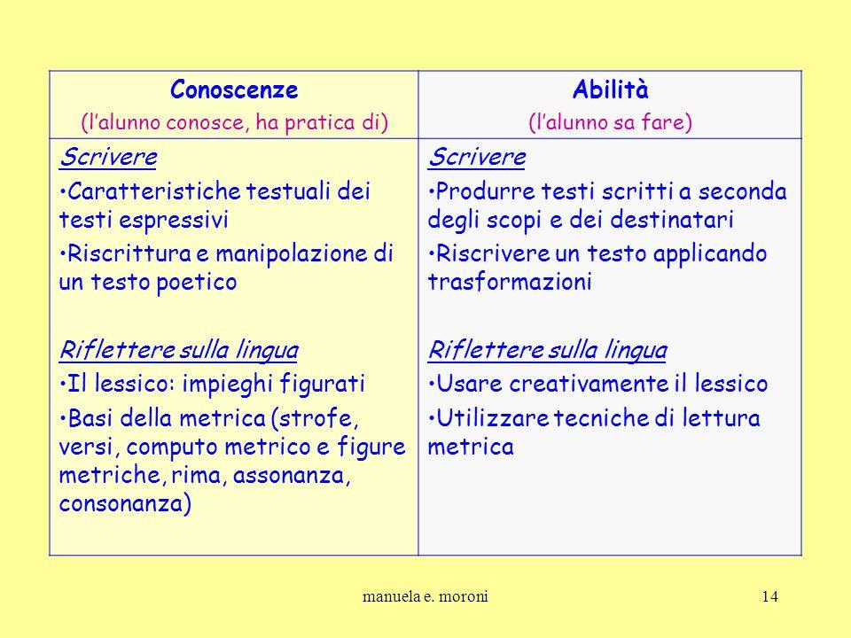manuela e. moroni14 Conoscenze (lalunno conosce, ha pratica di) Abilità (lalunno sa fare) Scrivere Caratteristiche testuali dei testi espressivi Riscr