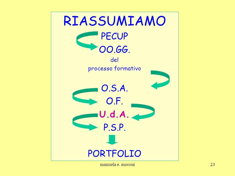 manuela e. moroni23 RIASSUMIAMO PECUP OO.GG. del processo formativo O.S.A. O.F. U.d.A. P.S.P. PORTFOLIO
