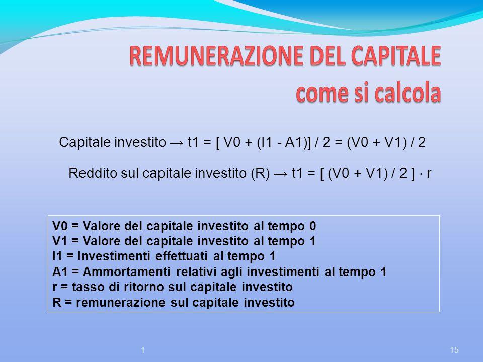 Capitale investito t1 = [ V0 + (I1 - A1)] / 2 = (V0 + V1) / 2 Reddito sul capitale investito (R) t1 = [ (V0 + V1) / 2 ] r V0 = Valore del capitale inv