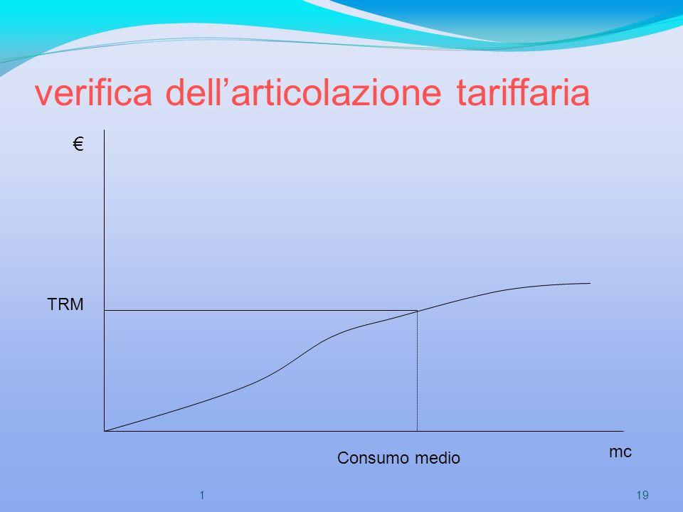 verifica dellarticolazione tariffaria TRM Consumo medio mc 191