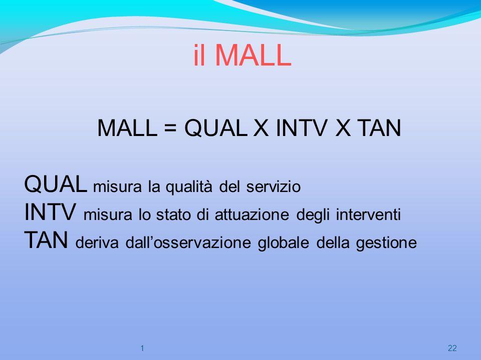 il MALL MALL = QUAL X INTV X TAN QUAL misura la qualità del servizio INTV misura lo stato di attuazione degli interventi TAN deriva dallosservazione g