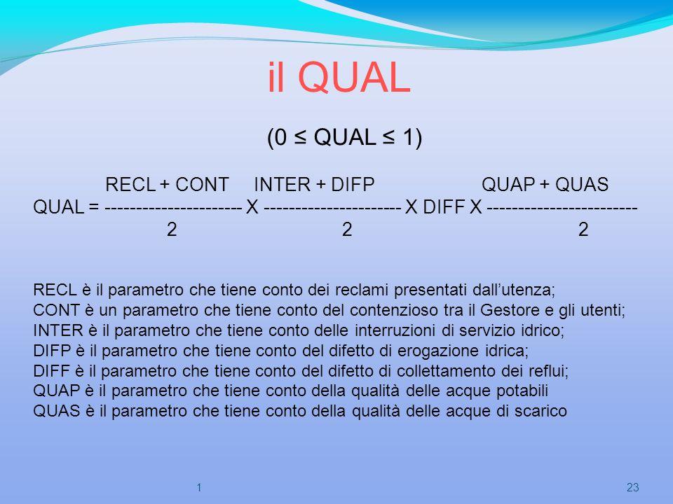 il QUAL (0 QUAL 1) RECL + CONT INTER + DIFP QUAP + QUAS QUAL = ---------------------- X ---------------------- X DIFF X ------------------------ 2 2 2