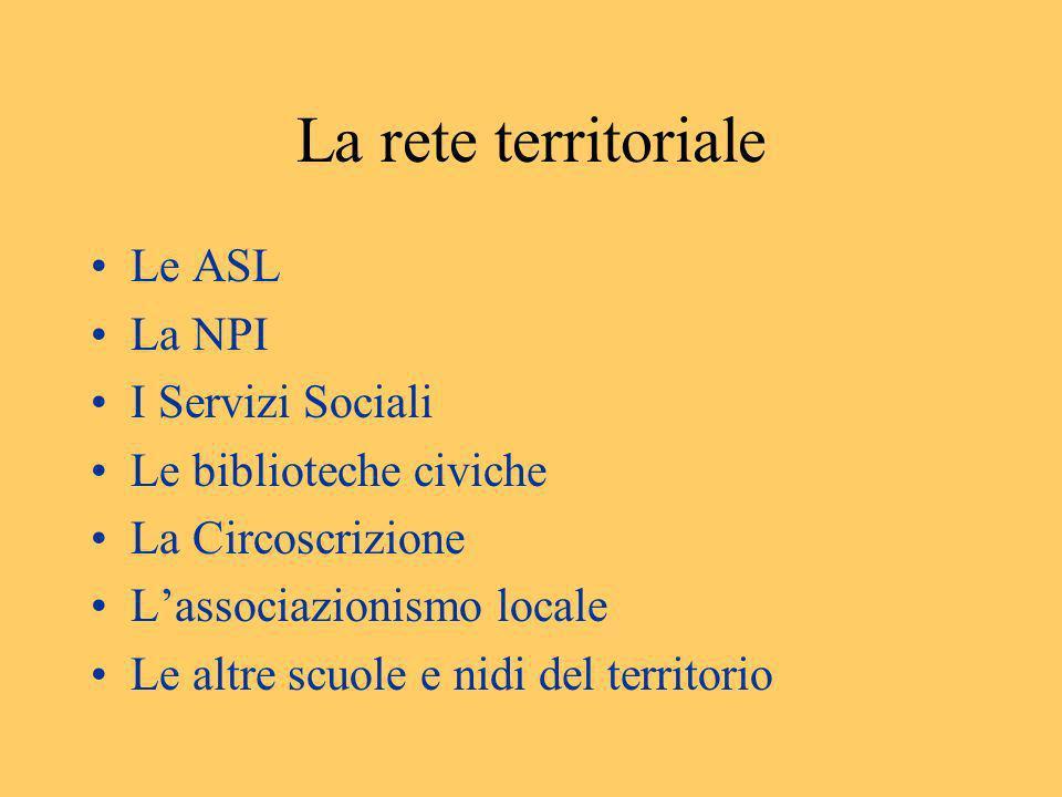 La rete territoriale Le ASL La NPI I Servizi Sociali Le biblioteche civiche La Circoscrizione Lassociazionismo locale Le altre scuole e nidi del terri