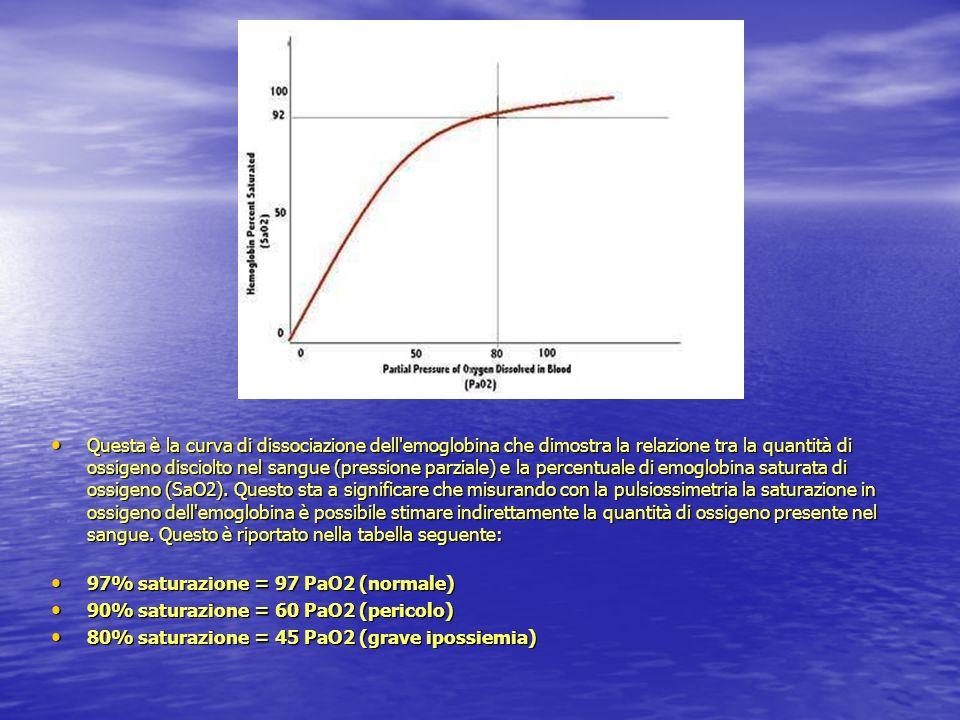 Questa è la curva di dissociazione dell'emoglobina che dimostra la relazione tra la quantità di ossigeno disciolto nel sangue (pressione parziale) e l