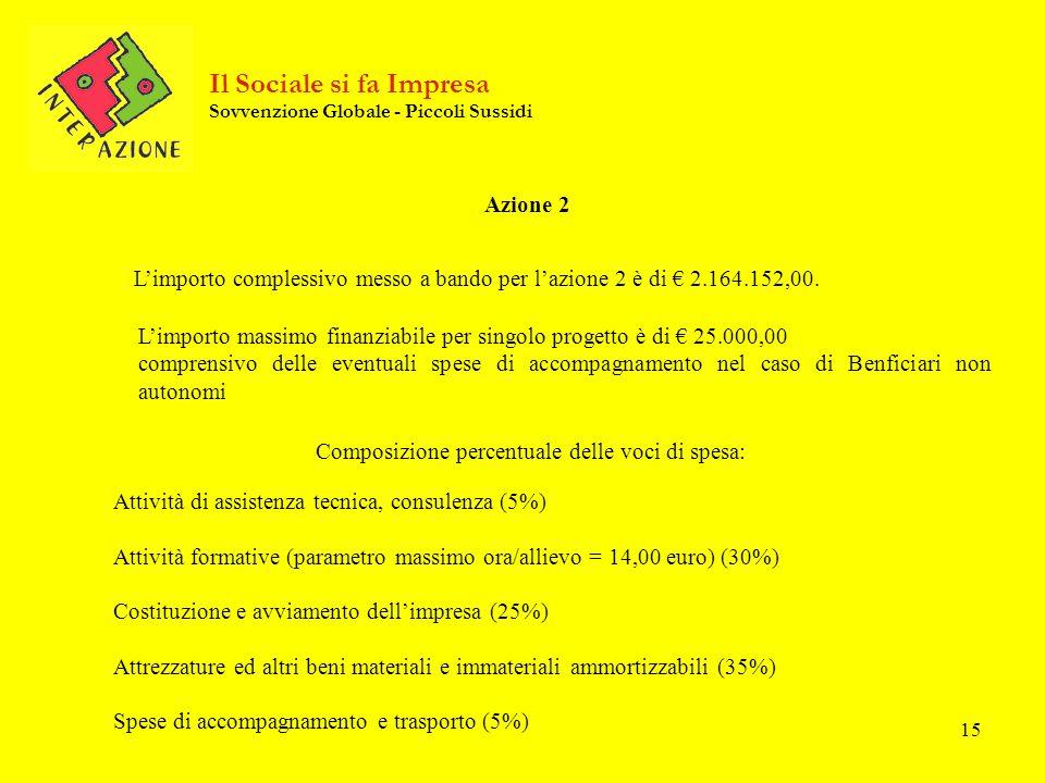 15 Azione 2 Limporto massimo finanziabile per singolo progetto è di 25.000,00 comprensivo delle eventuali spese di accompagnamento nel caso di Benfici