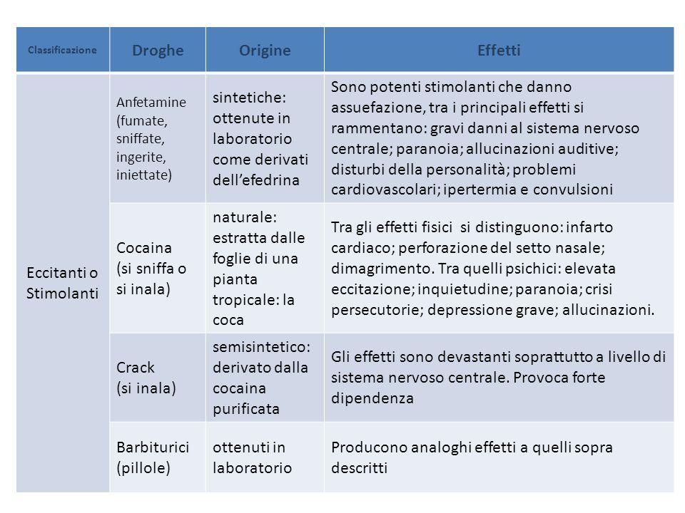 Classificazione DrogheOrigineEffetti Eccitanti o Stimolanti Anfetamine (fumate, sniffate, ingerite, iniettate) sintetiche: ottenute in laboratorio com