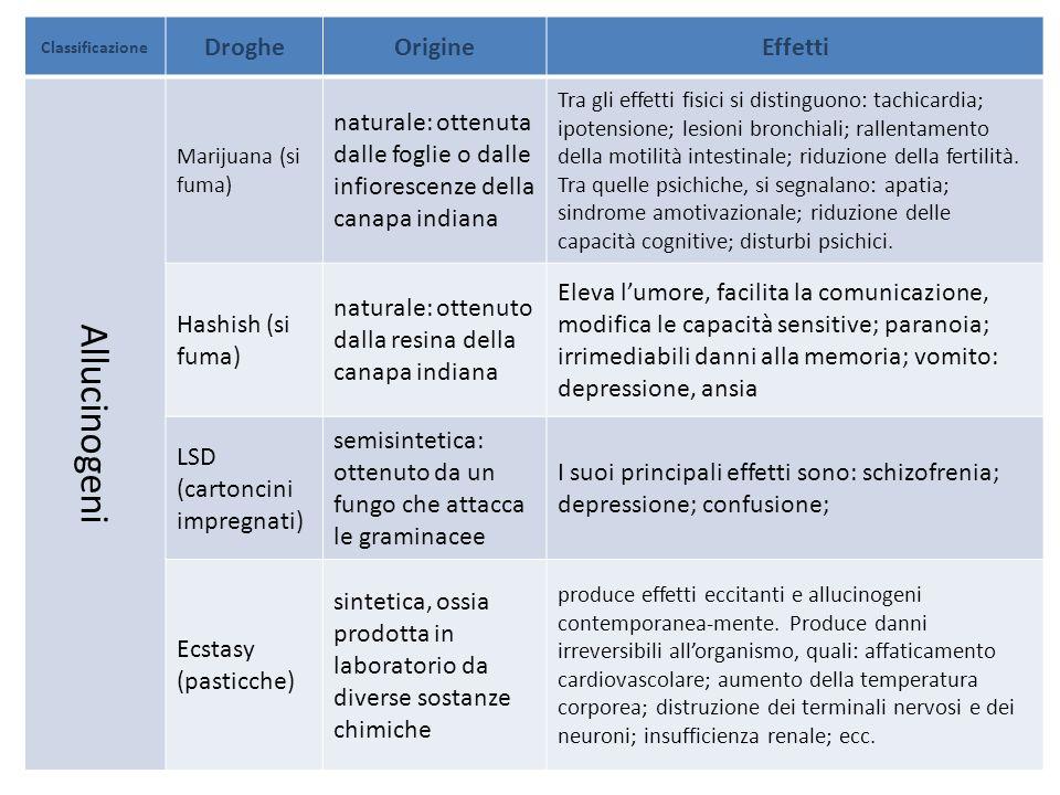 Classificazione DrogheOrigineEffetti Allucinogeni Marijuana (si fuma) naturale: ottenuta dalle foglie o dalle infiorescenze della canapa indiana Tra g