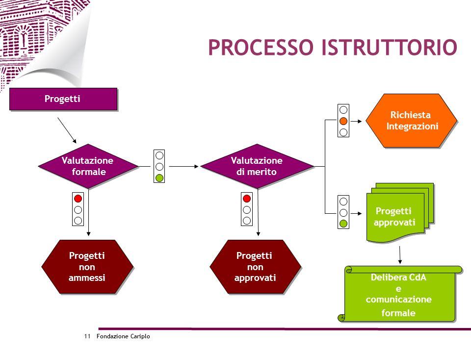 Fondazione Cariplo11 PROCESSO ISTRUTTORIO Progetti Valutazione formale Valutazione formale Progetti non ammessi Progetti non ammessi Valutazione di me