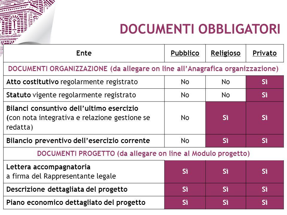 Ufficio / Autore Data 5 EntePubblicoReligiosoPrivato DOCUMENTI ORGANIZZAZIONE (da allegare on line allAnagrafica organizzazione) Atto costitutivo rego