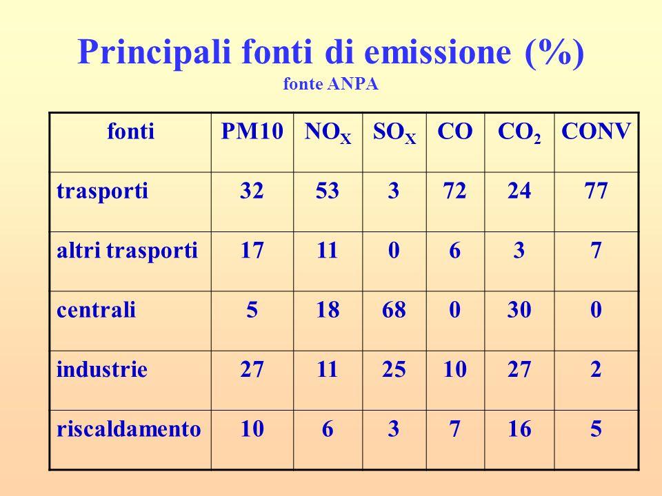 Principali fonti di emissione (%) fonte ANPA fontiPM10NO X SO X COCO 2 CONV trasporti32533722477 altri trasporti17110637 centrali518680300 industrie27